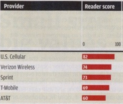 Consumer Reports: AT&T Is Worst Provider