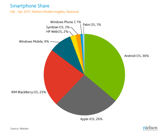 Android Momentum Slowing Down