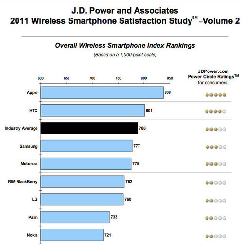 J.D.Power: Apple is #1 in Customer Satisfaction