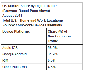 iOS Devices Dominate U.S. Data Traffic