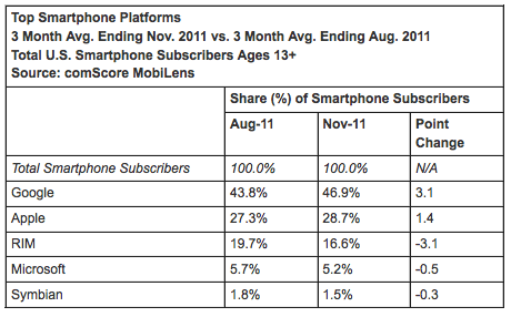 iPhone App Stats, Apple's Marketshare Growing