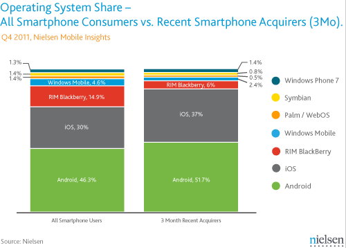 iOS Closing The Gap With Android?