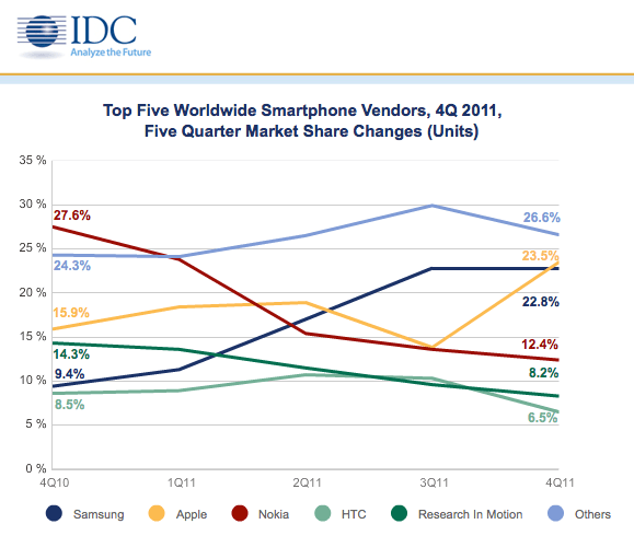 IDC: iPhone is #1 Again … Has 75% of All Profits