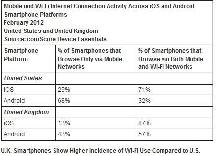 iPhone Owners Use More WiFi, Unhappy with Instagram for Android?