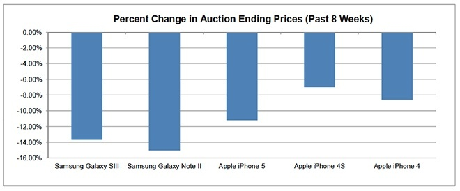 iPhone Retains More Resale Value Than Galaxy Models